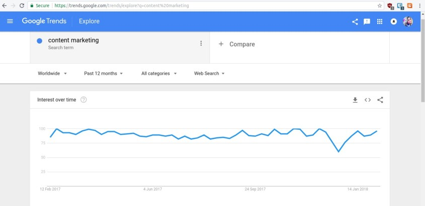 Google Trends for writing blogs